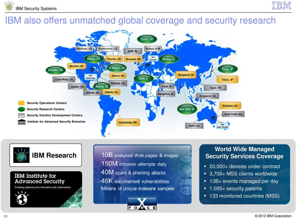 Branches IBM Research World Wide Managed Security Services Coverage 20,000+ devices under contract