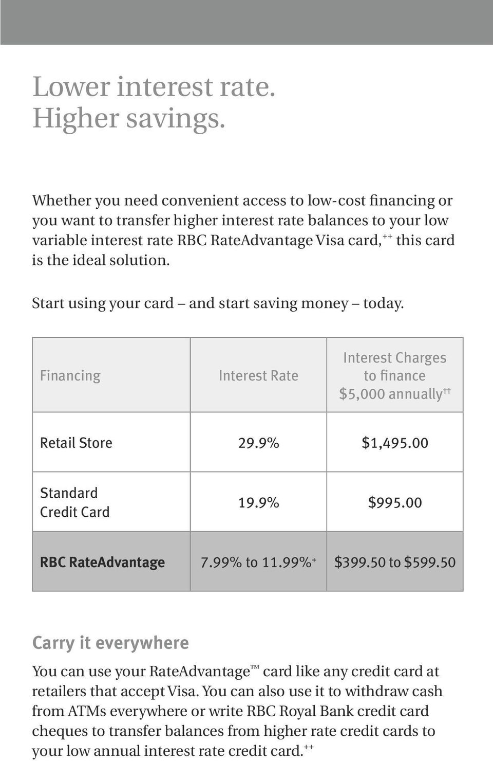 ideal solution. Start using your card and start saving money today. Financing Interest Rate Interest Charges to finance $5,000 annually Retail Store 29.9% $1,495.00 Standard Credit Card 19.9% $995.