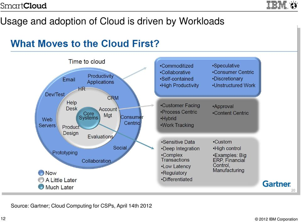 Source: Gartner; Cloud