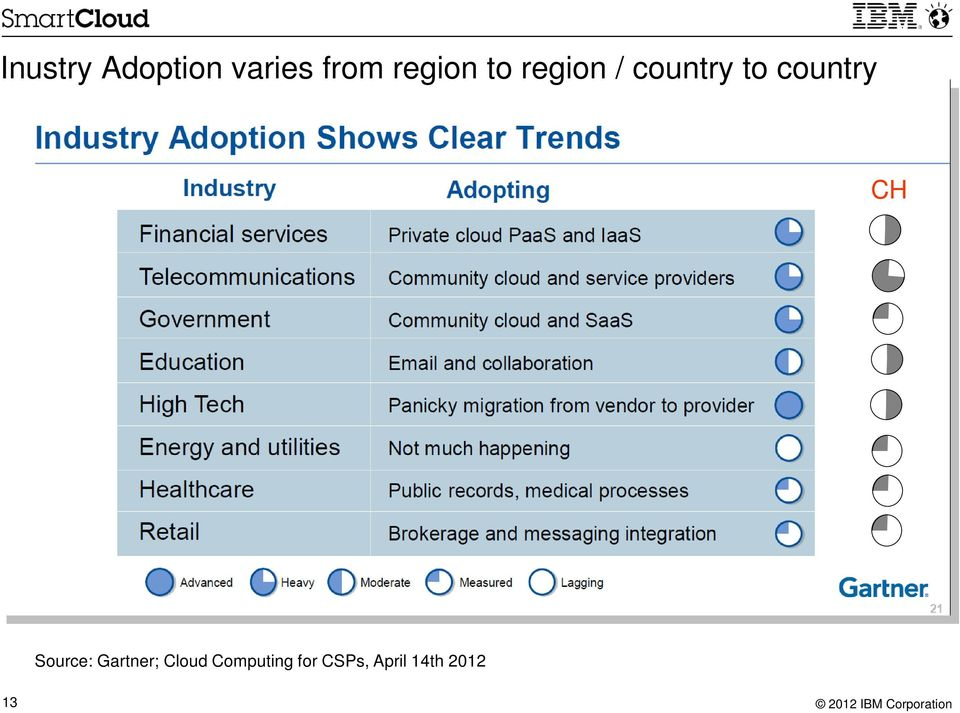 country CH Source: Gartner;