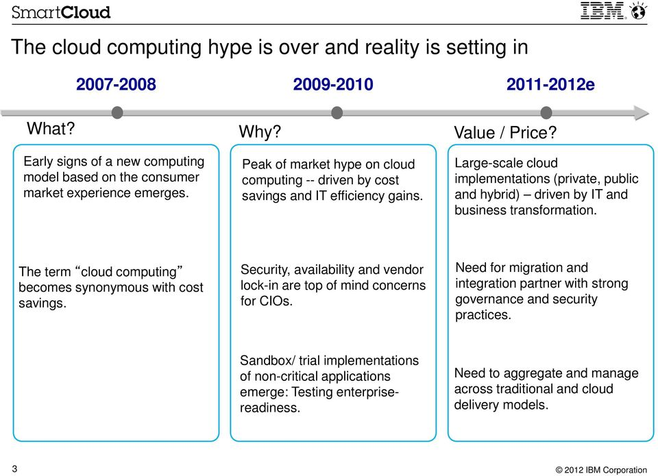 Large-scale cloud implementations (private, public and hybrid) driven by IT and business transformation. The term cloud computing becomes synonymous with cost savings.