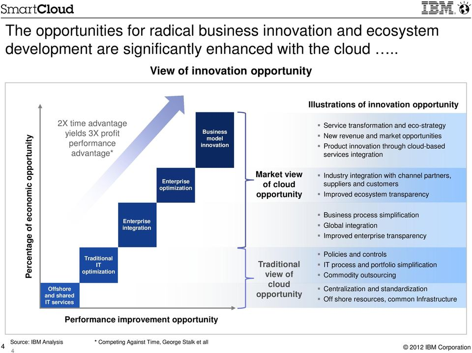 Traditional IT optimization Enterprise integration Enterprise optimization Business model innovation Market view of cloud opportunity Traditional view of cloud opportunity Service transformation and