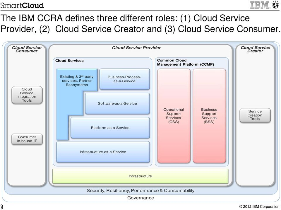 Existing & 3 rd party services, Partner Ecosystems Business-Processas-a-Service Sof tware-as-a-service Platf orm-as-a-service Operational Support Services