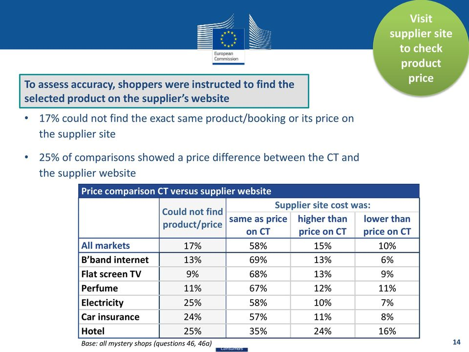 website Supplier site cost was: Could not find same as price higher than lower than product/price on CT price on CT price on CT All markets 17% 58% 15% 10% B band internet 13%