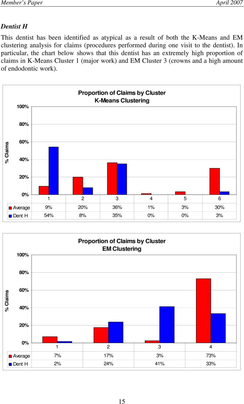 In particular, the chart below shows that this dentist has an extremely high proportion of claims in K-Means Cluster 1 (major work) and EM Cluster 3