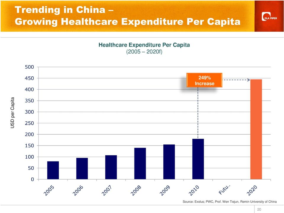 Capita Source: Exolus; PWC,