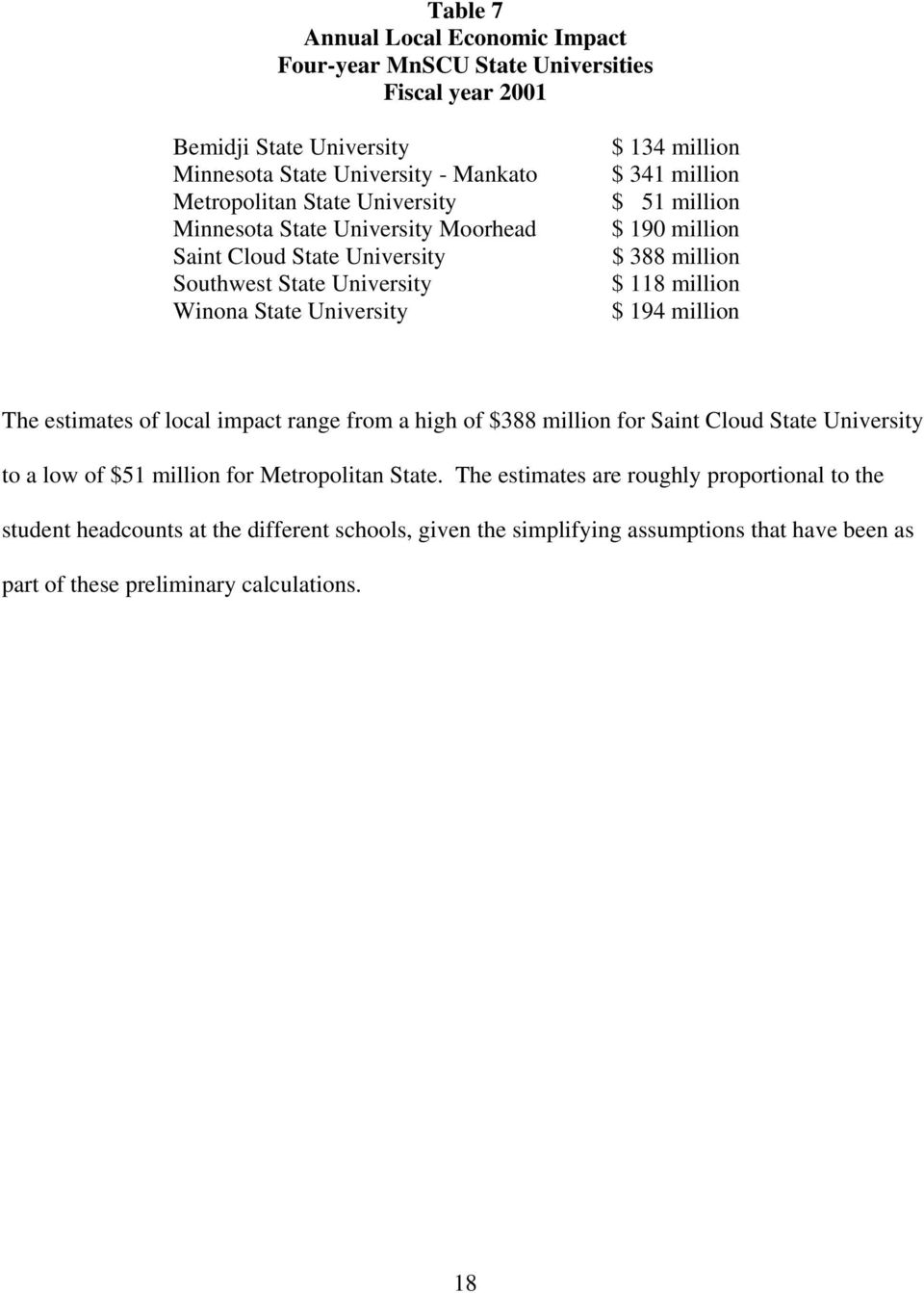 million $ 118 million $ 194 million The estimates of local impact range from a high of $388 million for Saint Cloud State University to a low of $51 million for Metropolitan State.