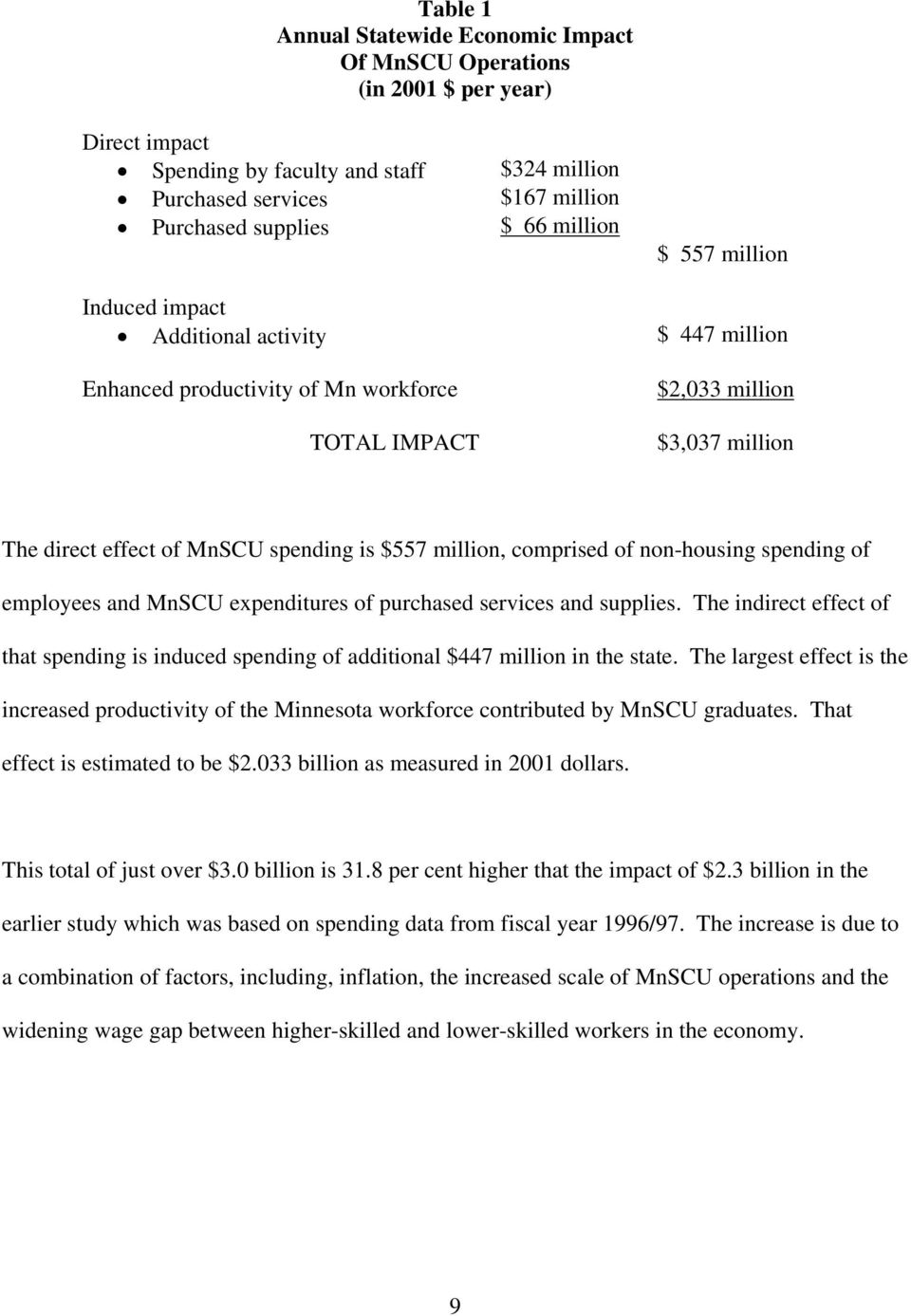 million, comprised of non-housing spending of employees and MnSCU expenditures of purchased services and supplies.