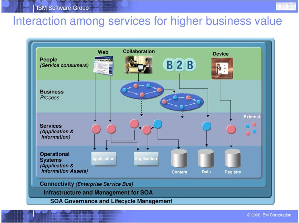 Systems (Application & Information Assets) Application Application Content Data Registry