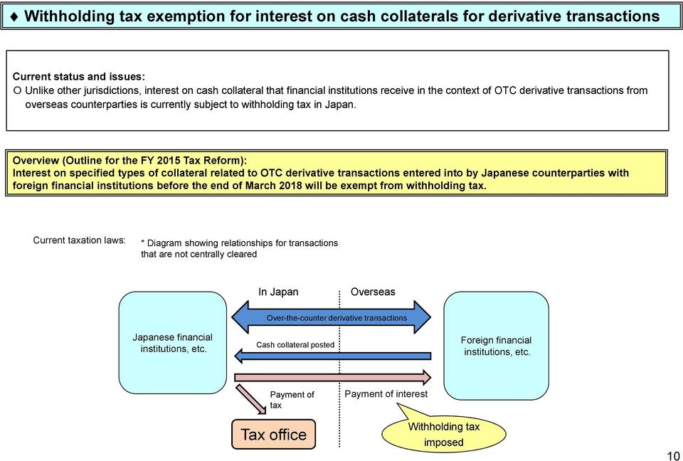 Overview (Outline for the FY 2015 Tax Reform): Interest on specified types of collateral related to OTC derivative transactions entered into by Japanese counterparties with foreign financial