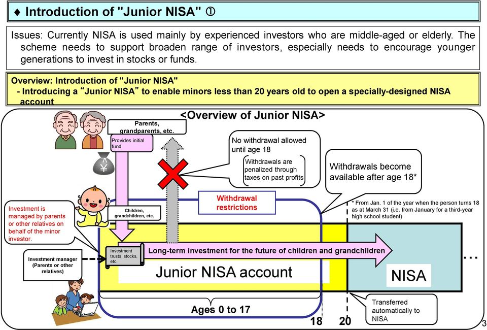 "Overview: Introduction of ""Junior NISA"" - Introducing a Junior NISA to enable minors less than 20 years old to open a specially-designed NISA account Parents, grandparents, etc."