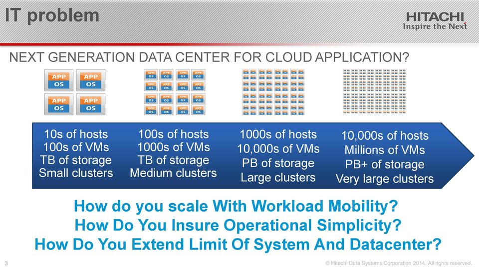 clusters 1000s of hosts 10,000s of VMs PB of storage Large clusters 10,000s of hosts Millions of VMs PB+ of