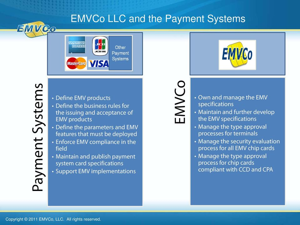 Support EMV implementations EMVCo Own and manage the EMV specifications Maintain and further develop the EMV specifications Manage the type approval