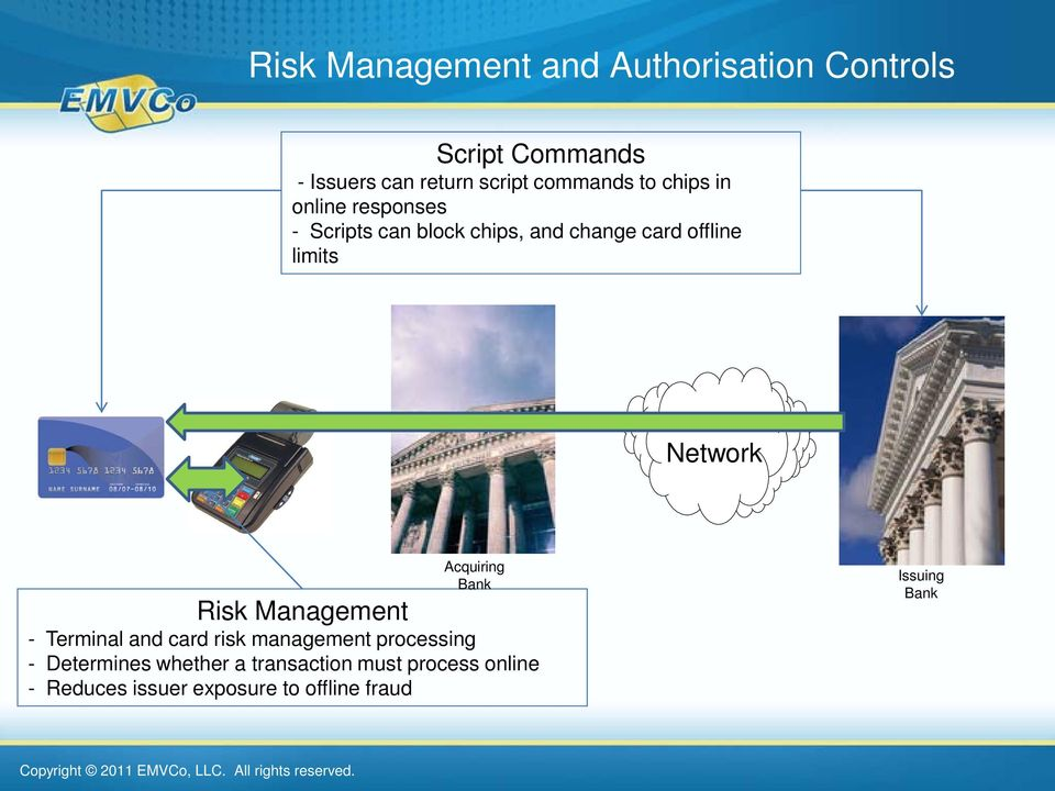 limits Network Acquiring Bank Risk Management - Terminal and card risk management processing -