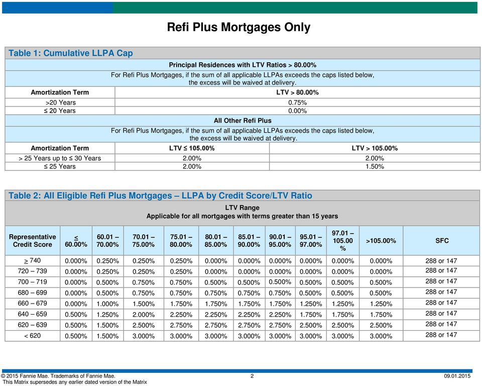 00% All Other Refi Plus For Refi Plus Mortgages, if the sum of all applicable LLPAs exceeds the caps listed below, the excess will be waived at delivery. Amortization Term LTV 105.00% LTV > 105.