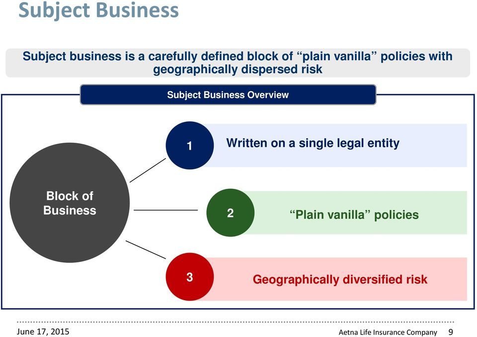 Overview 1 Written on a single legal entity Block of Business 2 Plain