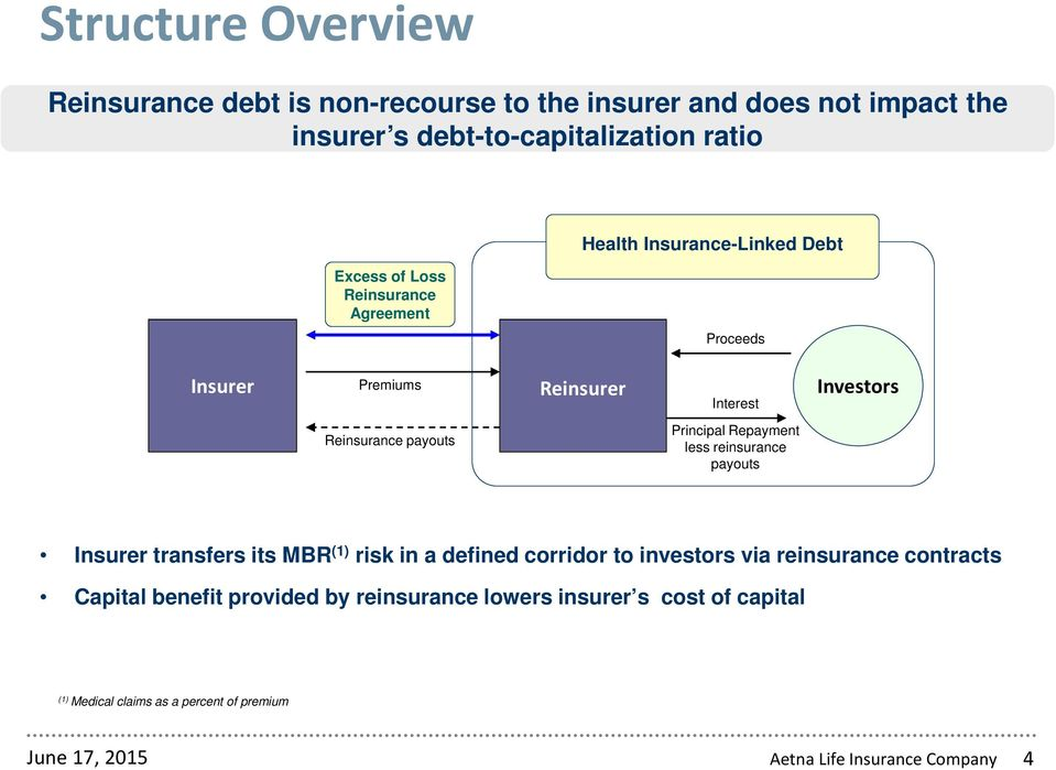Principal Repayment less reinsurance payouts Insurer transfers its MBR (1) risk in a defined corridor to investors via reinsurance contracts