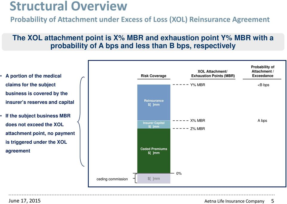 subject Y% MBR <B bps business is covered by the insurer s reserves and capital Reinsurance $[ ]mm If the subject business MBR does not exceed the XOL attachment point, no