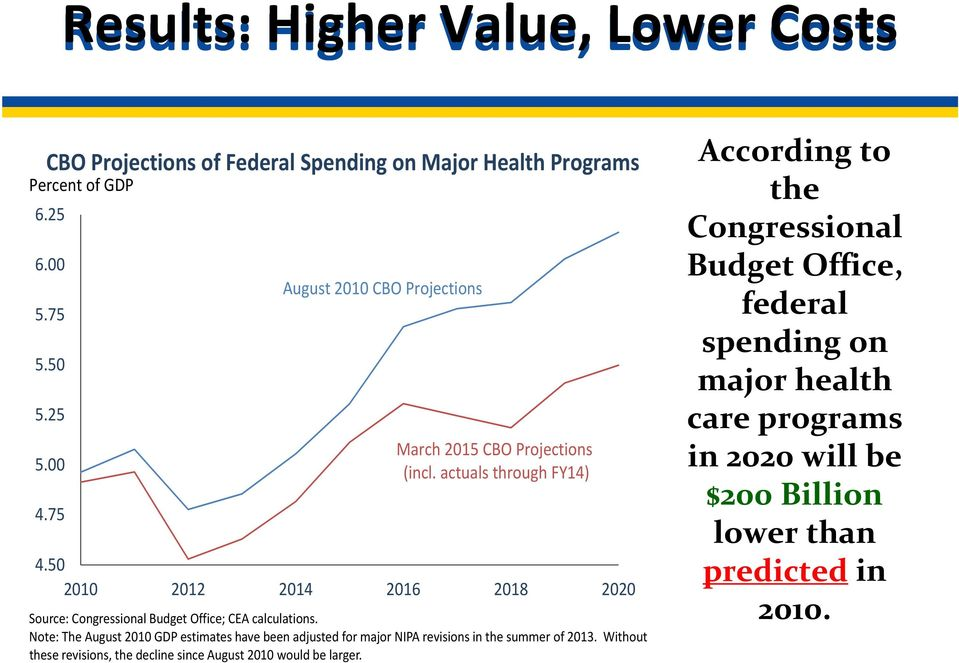 50 2010 2012 2014 2016 2018 2020 Source: Congressional Budget Office; CEA calculations.