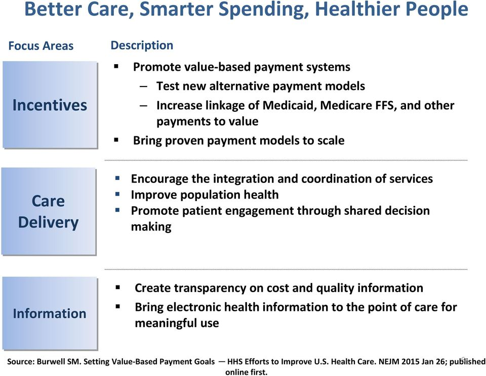 population health Promote patient engagement through shared decision making Information Create transparency on cost and quality information Bring electronic health