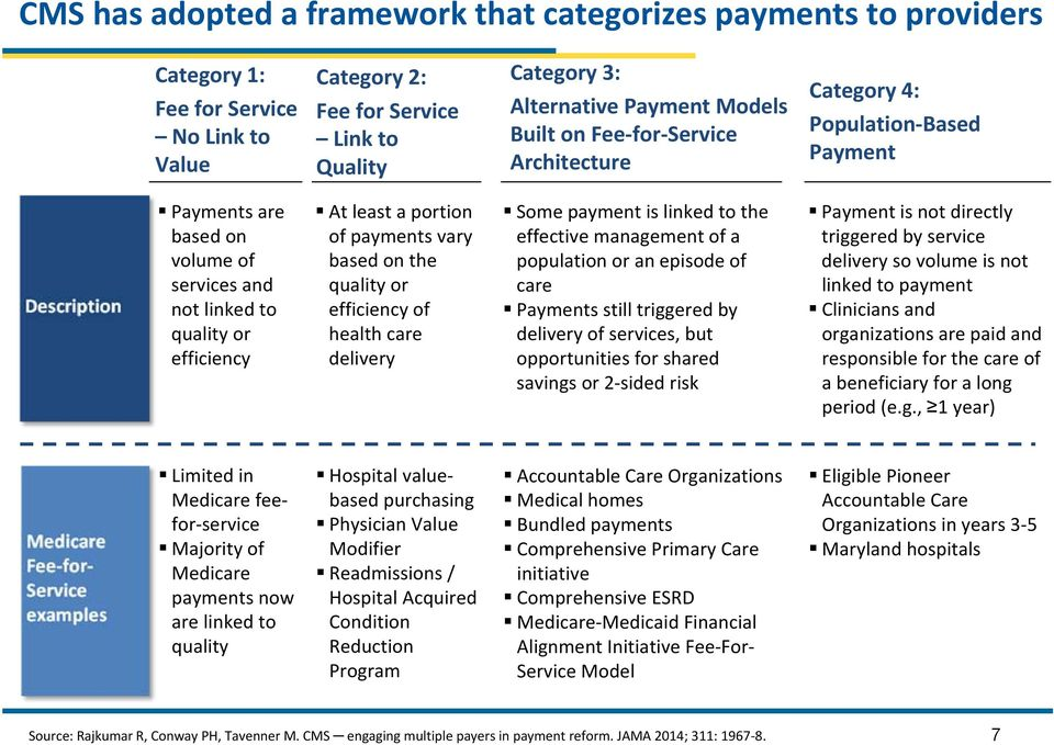 on the quality or efficiency of health care delivery Some payment is linked to the effective management of a population or an episode of care Payments still triggered by delivery of services, but