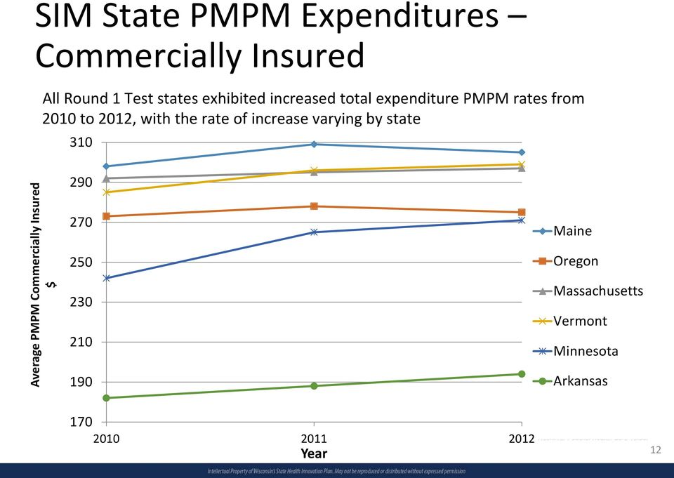 of increase varying by state 310 Average PMPM Commercially Insured $ 290 270 250