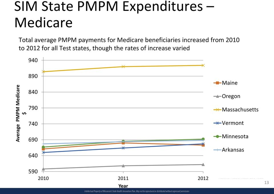 rates of increase varied 940 Average PMPM Medicare $ 890 840 790 740 690 640