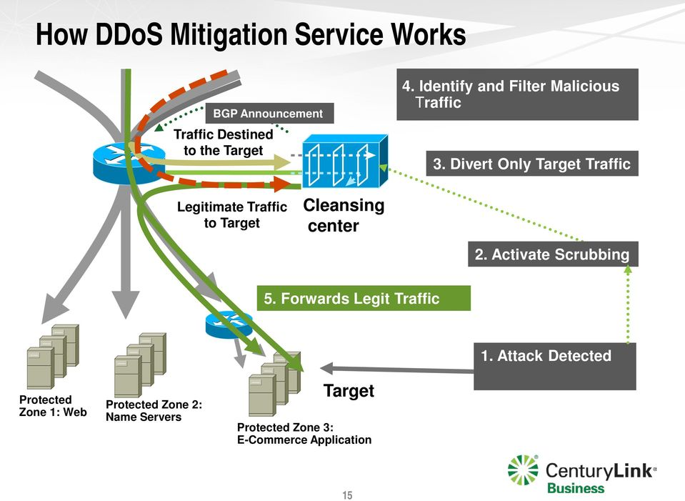 Divert Only Target Traffic Legitimate Traffic to Target Cleansing center 2.