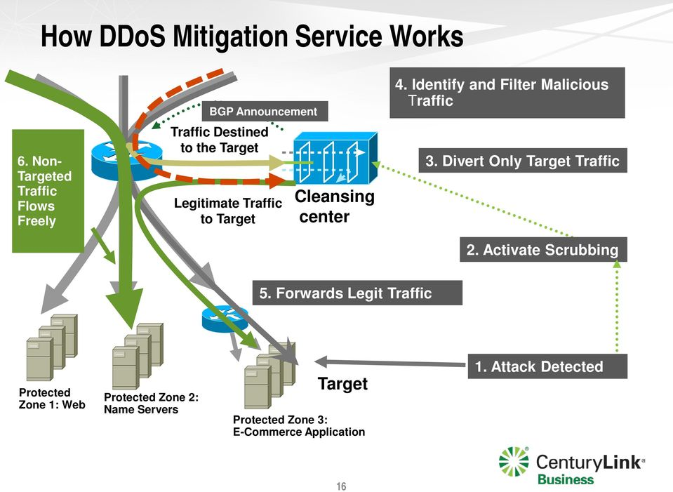 to Target Cleansing center 4. Identify and Filter Malicious Traffic 3. Divert Only Target Traffic 2.
