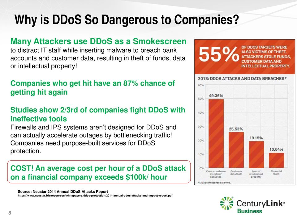 Companies who get hit have an 87% chance of getting hit again Studies show 2/3rd of companies fight DDoS with ineffective tools Firewalls and IPS systems aren t designed for DDoS and can