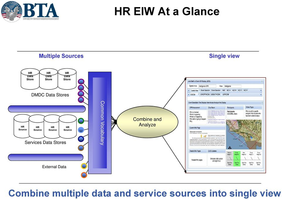 Services Data Stores HR Source Common Vocabulary Combine and Analyze