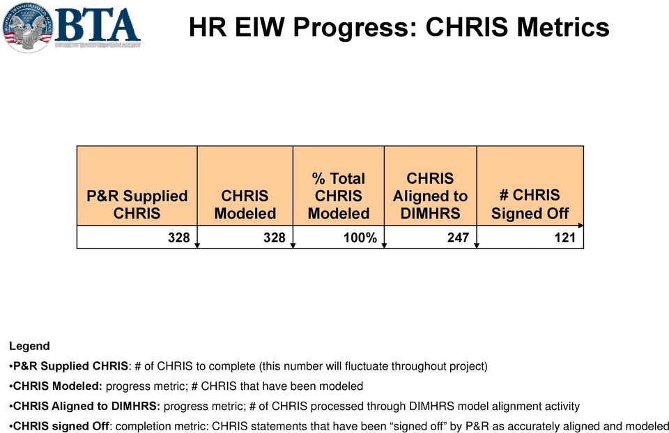 progress metric; # CHRIS that have been modeled CHRIS Aligned to DIMHRS: progress metric; # of CHRIS processed through DIMHRS model
