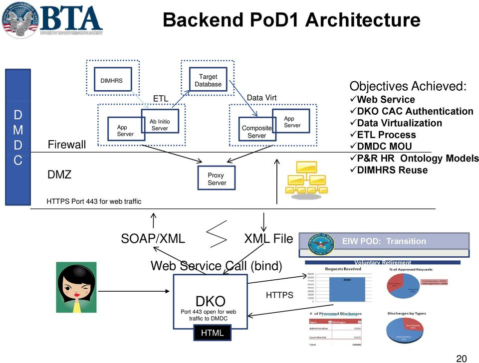 Virtualization ETL Process DMDC MOU P&R HR Ontology Models DIMHRS Reuse HTTPS Port 443 for web traffic SOAP/XML XML File