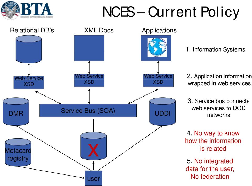 Application information wrapped in web services DMR Service Bus (SOA) UDDI 3.