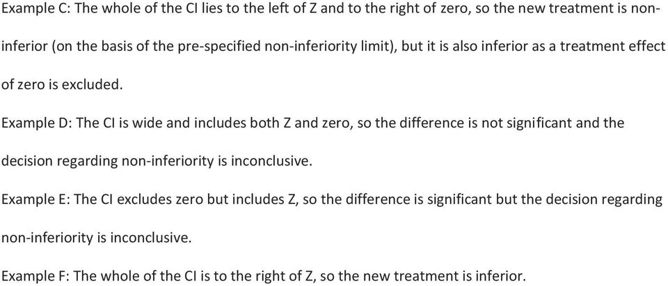 Example D: The CI is wide and includes both Z and zero, so the difference is not significant and the decision regarding non-inferiority is inconclusive.