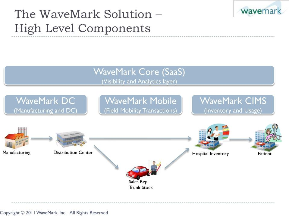 WaveMark Mobile (Field Mobility Transactions) WaveMark CIMS (Inventory and