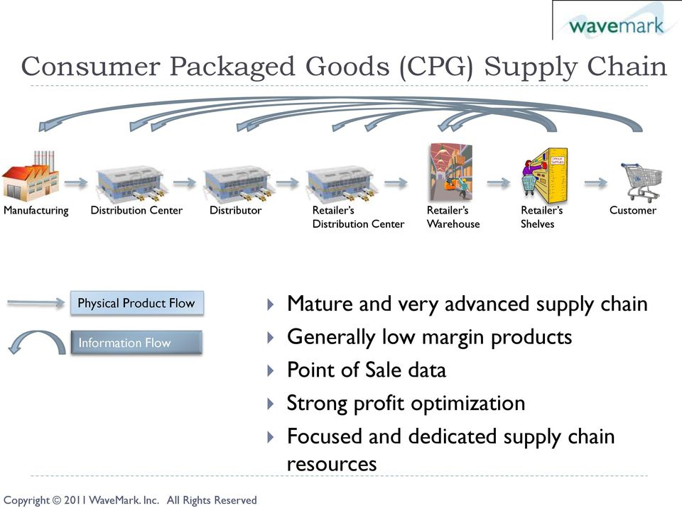 Product Flow Information Flow Mature and very advanced supply chain Generally low margin