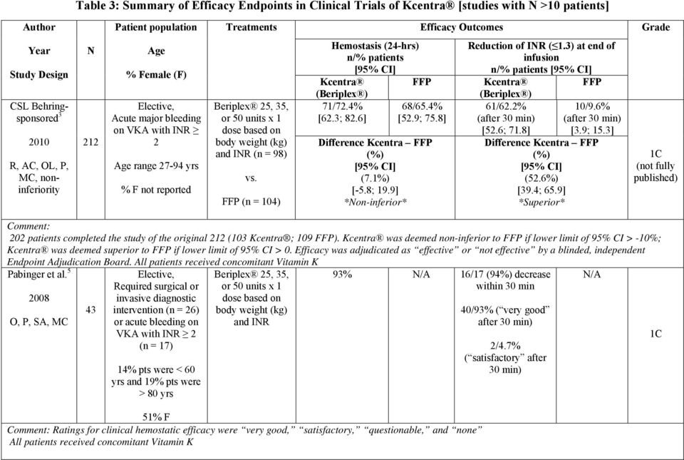body weight (kg) and INR (n = 98) vs. FFP (n = 104) Hemostasis (24-hrs) n/% patients [95% CI] Kcentra FFP (Beriplex ) 71/72.4% [62.3; 82.6] 68/65.4% [52.9; 75.