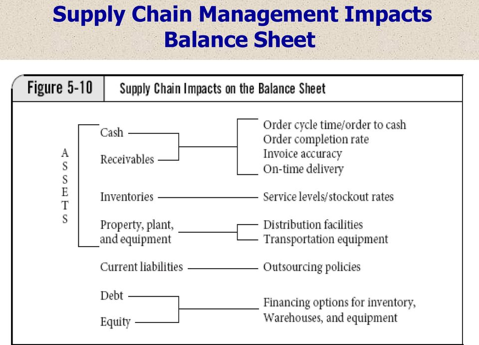 Overview of Supply Chain Management Best Practices  CAREC Federation