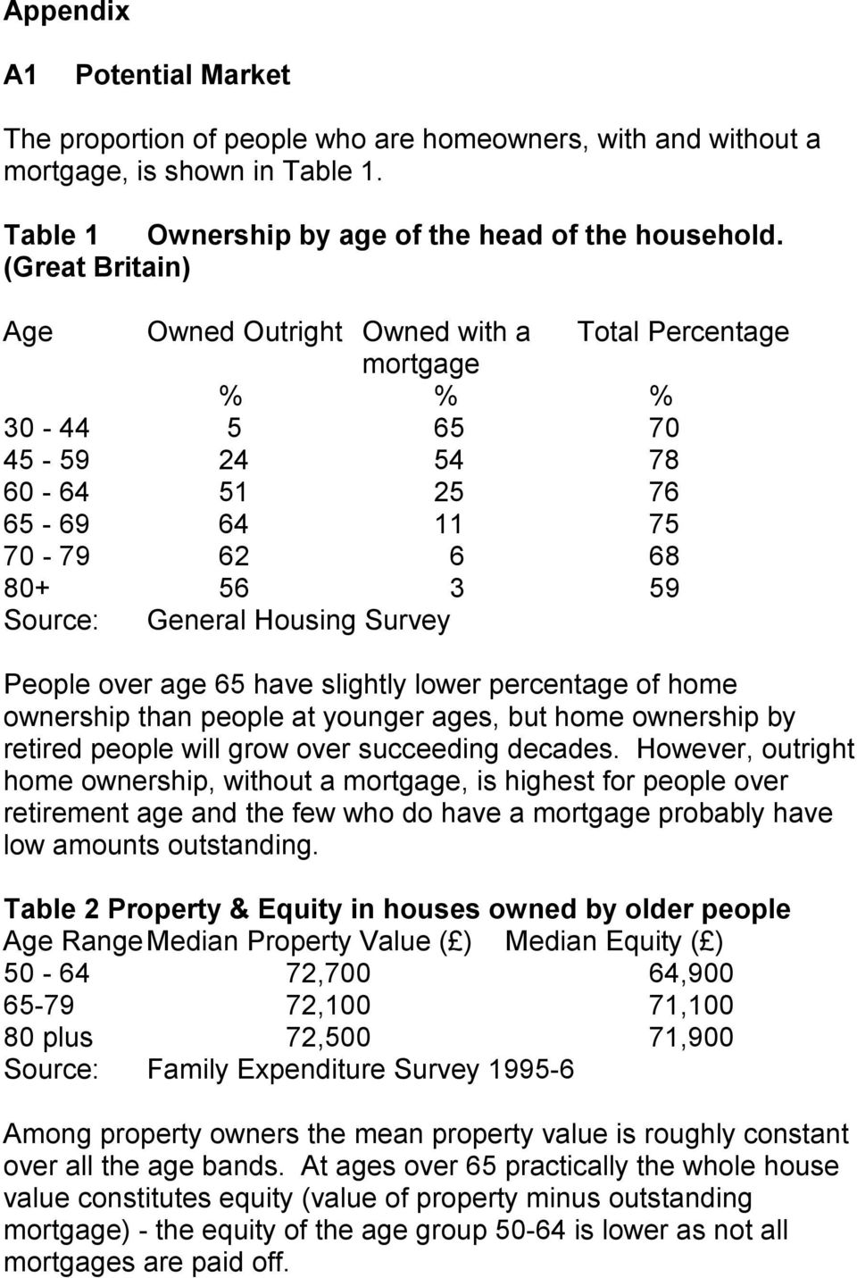 People over age 65 have slightly lower percentage of home ownership than people at younger ages, but home ownership by retired people will grow over succeeding decades.