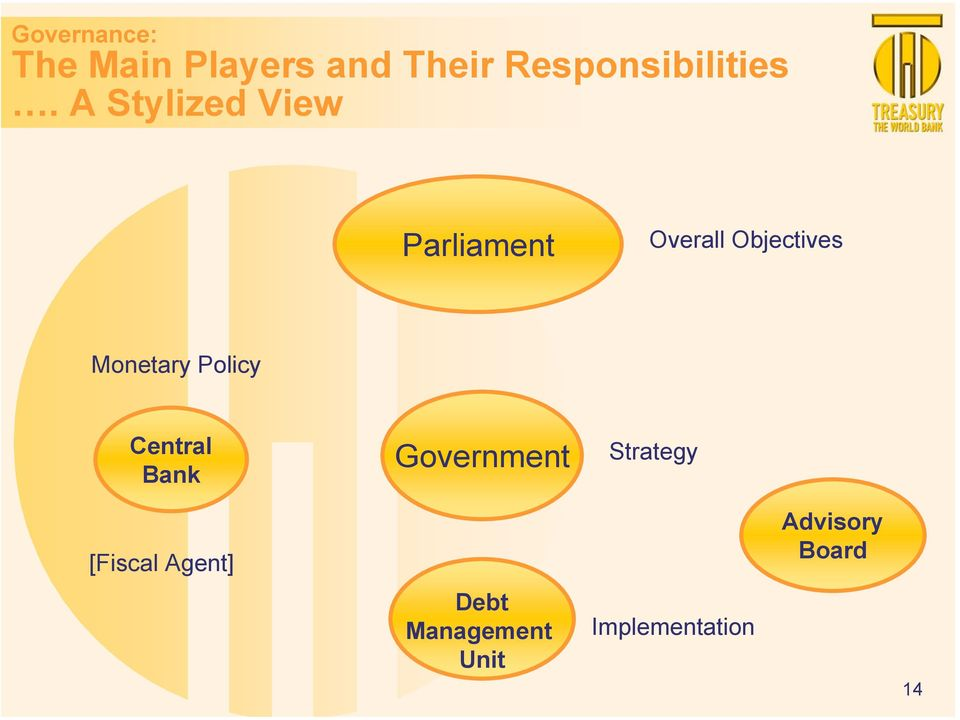 A Stylized View Parliament Overall Objectives Monetary