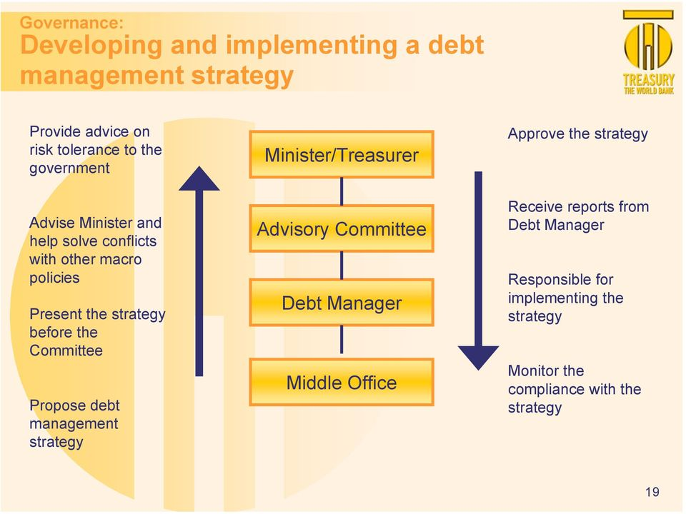 Committee Propose debt management strategy Minister/Treasurer Advisory Committee Debt Manager Middle Office Approve