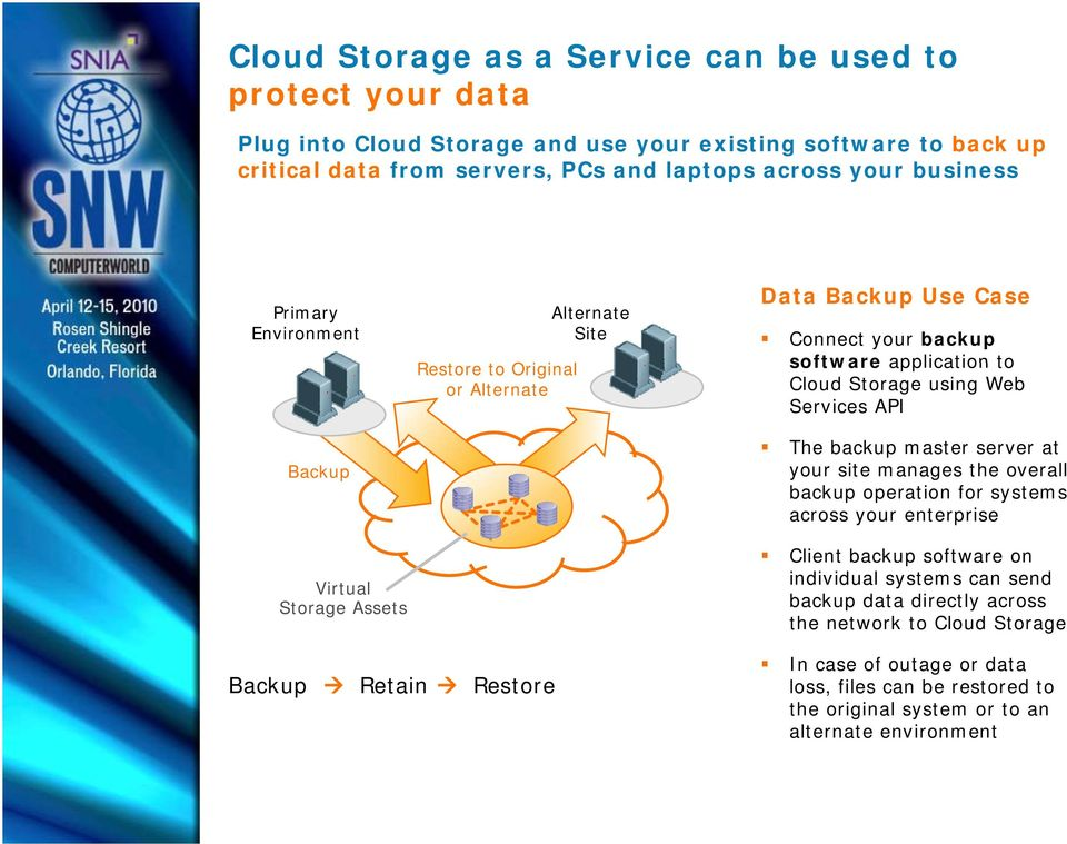 API The backup master server at your site manages the overall backup operation for systems across your enterprise Client backup software on individual systems can send Virtual Storage