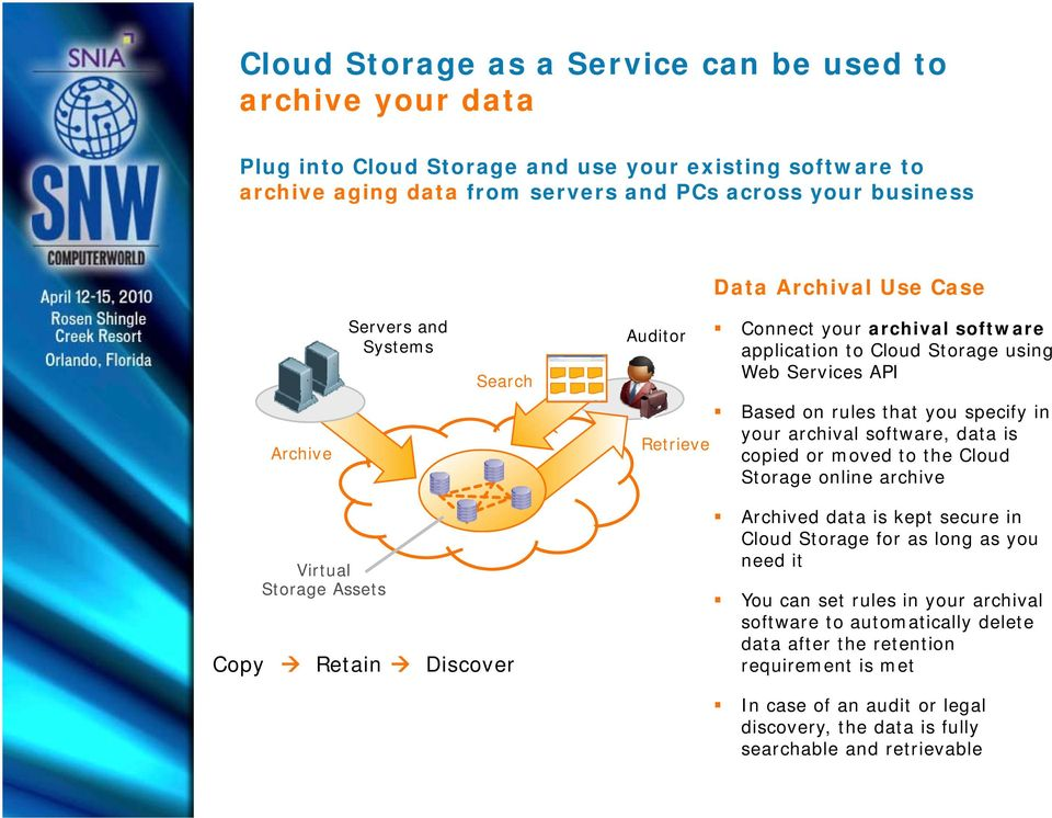 software, data is copied or moved to the Cloud Storage online archive Virtual Storage Assets Copy Retain Discover Archived data is kept secure in Cloud Storage for as long as you need it You