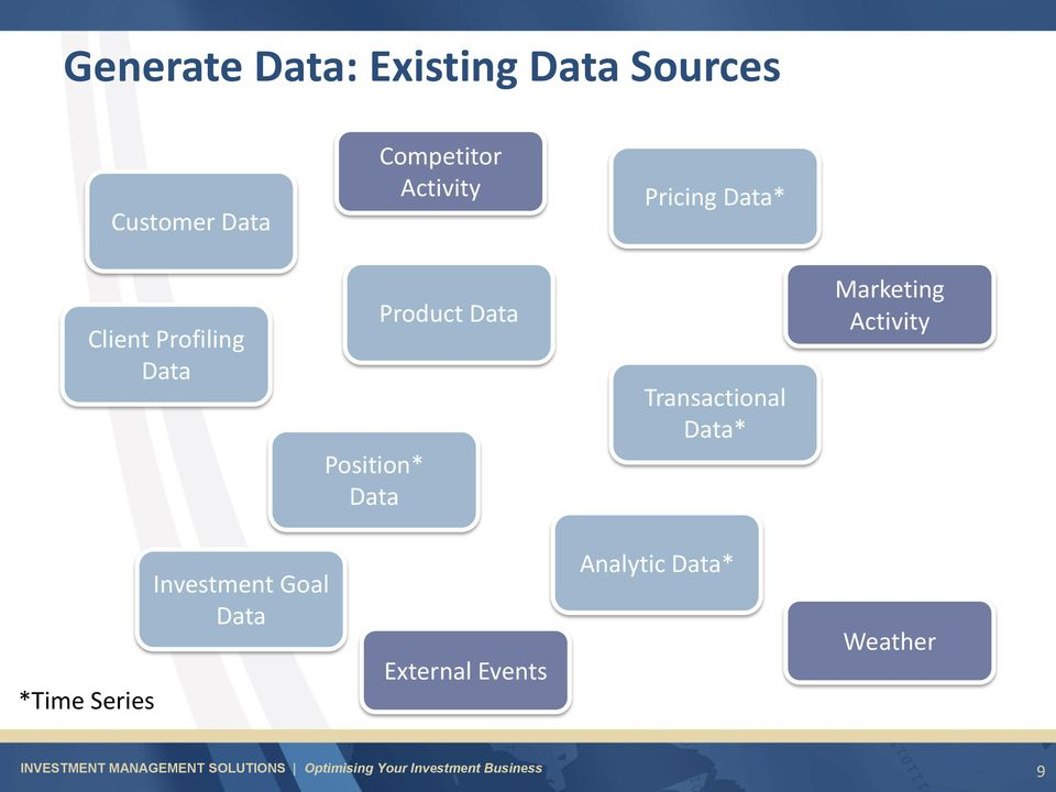 Product Data Transactional Data* Marketing Activity *Time