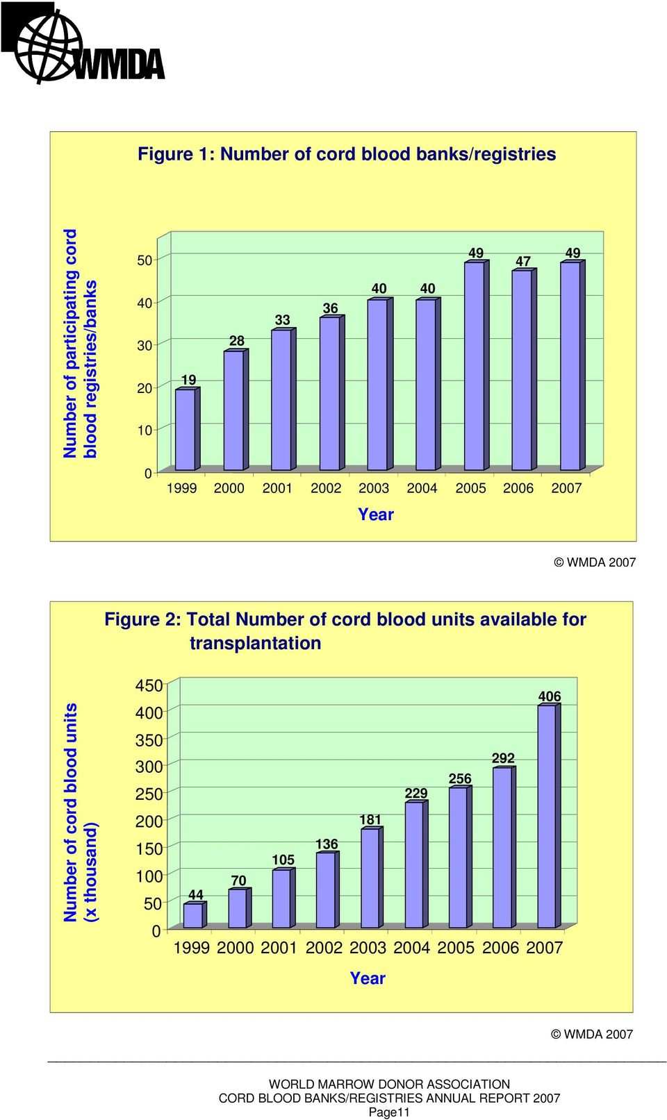 of cord blood units available for transplantation Number of cord blood units (x thousand) 450 400 350 300