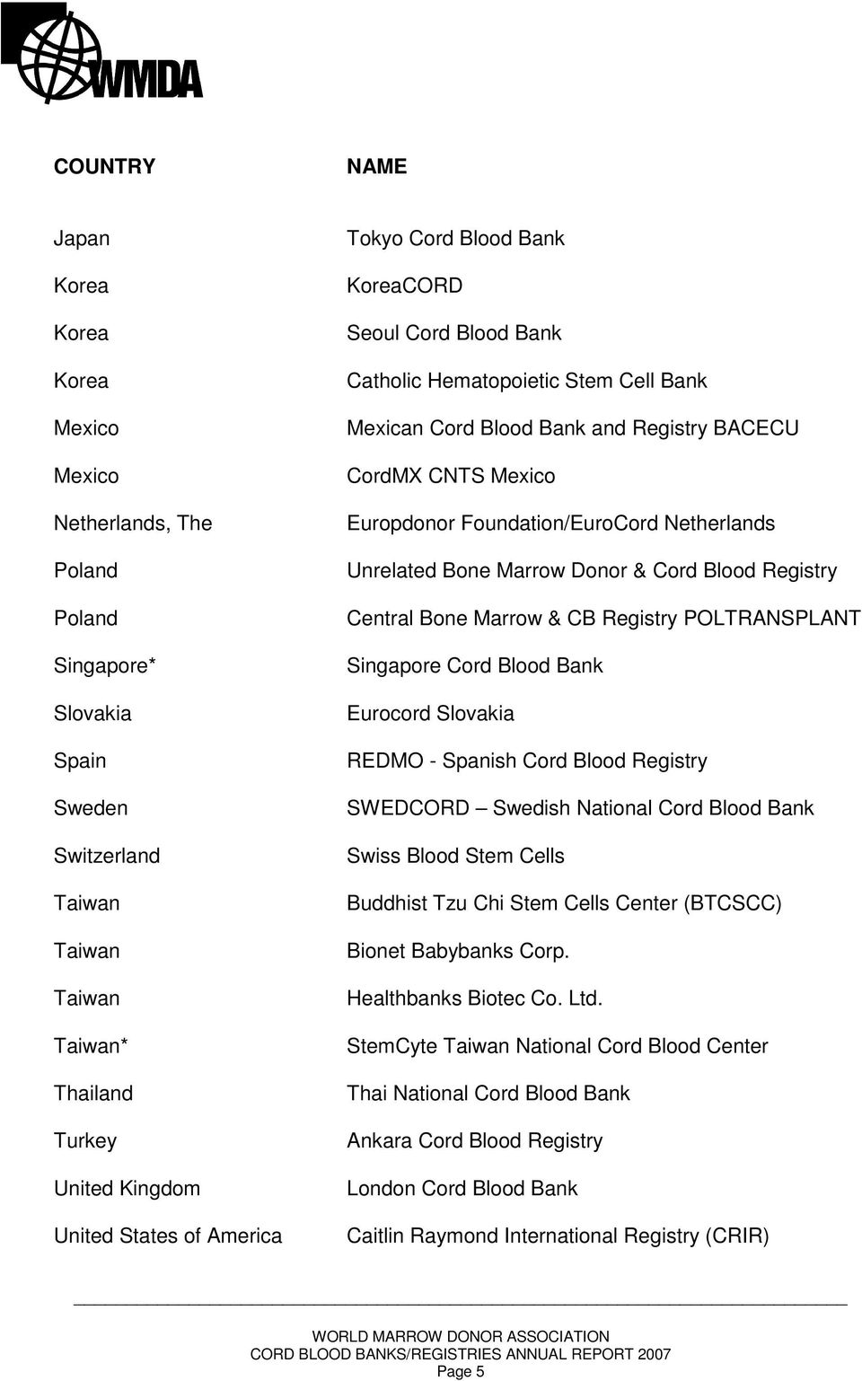 Foundation/EuroCord Netherlands Unrelated Bone Marrow Donor & Cord Blood Registry Central Bone Marrow & CB Registry POLTRANSPLANT Singapore Cord Blood Bank Eurocord Slovakia REDMO - Spanish Cord
