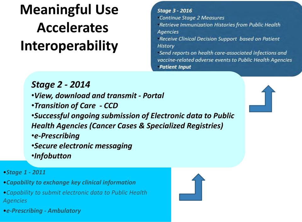 Cases & Specialized Registries) e-prescribing Secure electronic messaging Infobutton Capability to exchange