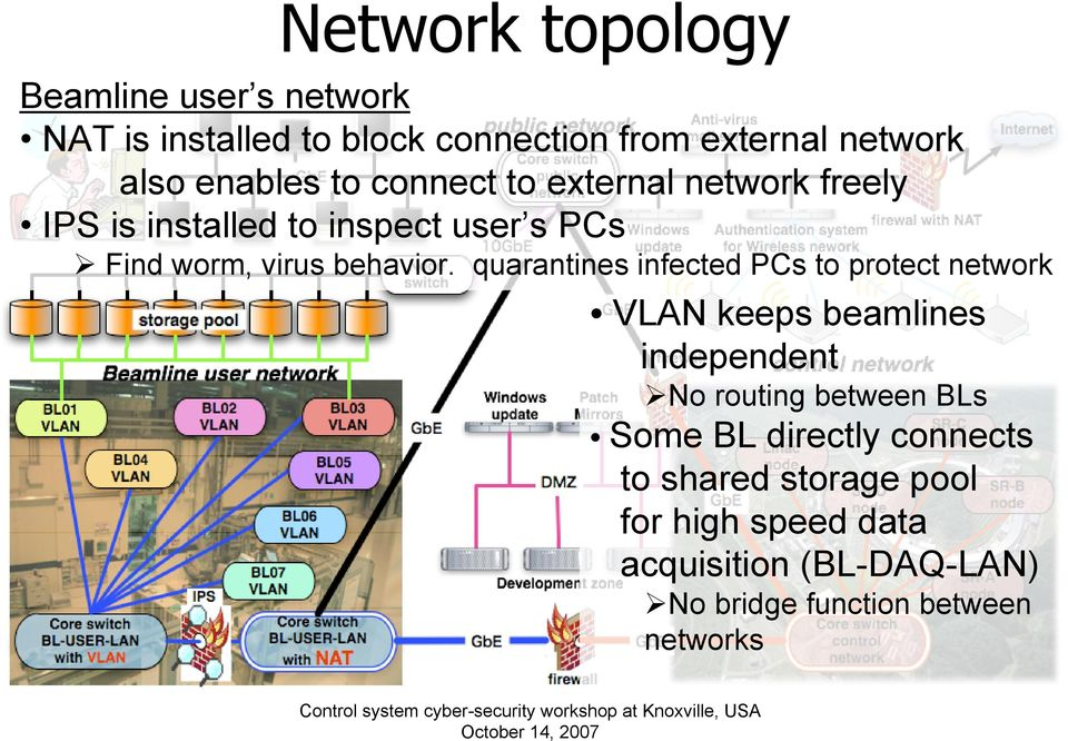 quarantines infected PCs to protect network VLAN keeps beamlines independent No routing between BLs Some BL