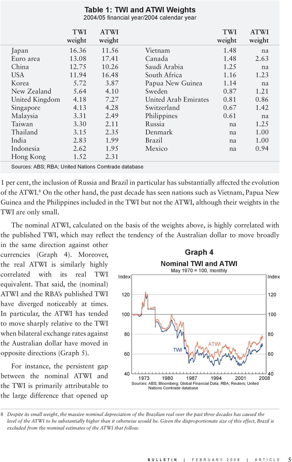 The nominal ATWI, calculated on the basis of the weights above, is highly correlated with the published TWI, which may reflect the tendency of the Australian dollar to move broadly in the same